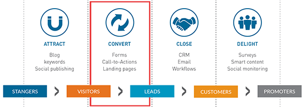 Inbound-methodology-convert-highlighted