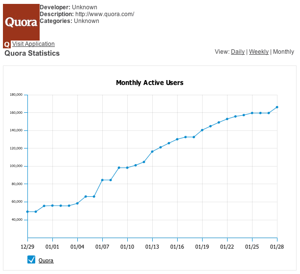 Quora-monthly-user-stats-graph